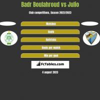 Badr Boulahroud vs Julio h2h player stats