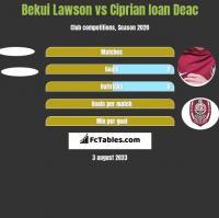 Bekui Lawson vs Ciprian Ioan Deac h2h player stats
