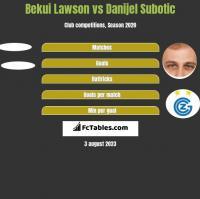 Bekui Lawson vs Danijel Subotic h2h player stats