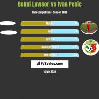Bekui Lawson vs Ivan Pesic h2h player stats