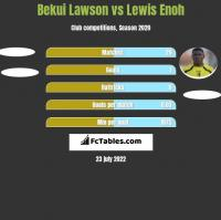 Bekui Lawson vs Lewis Enoh h2h player stats