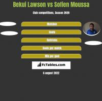 Bekui Lawson vs Sofien Moussa h2h player stats