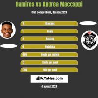 Ramires vs Andrea Maccoppi h2h player stats
