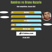 Ramires vs Bruno Nazario h2h player stats