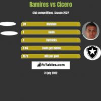 Ramires vs Cicero h2h player stats