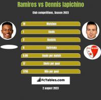Ramires vs Dennis Iapichino h2h player stats