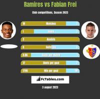 Ramires vs Fabian Frei h2h player stats