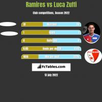 Ramires vs Luca Zuffi h2h player stats