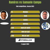 Ramires vs Samuele Campo h2h player stats
