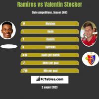 Ramires vs Valentin Stocker h2h player stats