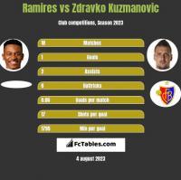 Ramires vs Zdravko Kuzmanovic h2h player stats