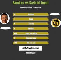 Ramires vs Kastriot Imeri h2h player stats