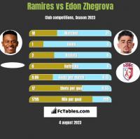 Ramires vs Edon Zhegrova h2h player stats