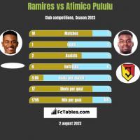 Ramires vs Afimico Pululu h2h player stats