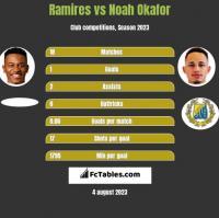 Ramires vs Noah Okafor h2h player stats