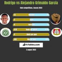 Rodrigo vs Alejandro Grimaldo Garcia h2h player stats