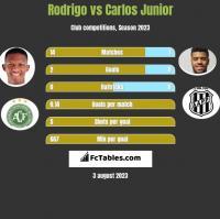 Rodrigo vs Carlos Junior h2h player stats