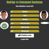 Rodrigo vs Emmanuel Hackman h2h player stats