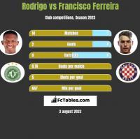 Rodrigo vs Francisco Ferreira h2h player stats