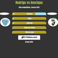Rodrigo vs Henrique h2h player stats
