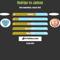 Rodrigo vs Jadson h2h player stats