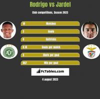 Rodrigo vs Jardel h2h player stats