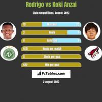 Rodrigo vs Koki Anzai h2h player stats