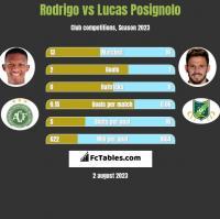 Rodrigo vs Lucas Posignolo h2h player stats
