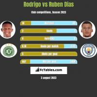 Rodrigo vs Ruben Dias h2h player stats