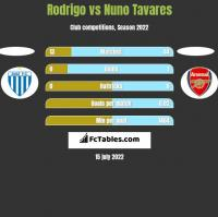 Rodrigo vs Nuno Tavares h2h player stats