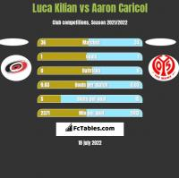 Luca Kilian vs Aaron Caricol h2h player stats