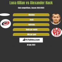 Luca Kilian vs Alexander Hack h2h player stats