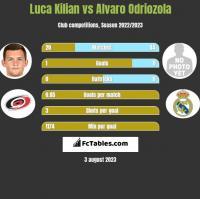 Luca Kilian vs Alvaro Odriozola h2h player stats