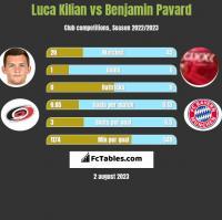Luca Kilian vs Benjamin Pavard h2h player stats