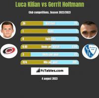 Luca Kilian vs Gerrit Holtmann h2h player stats