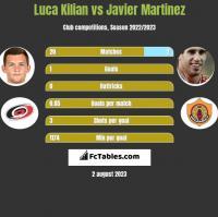 Luca Kilian vs Javier Martinez h2h player stats