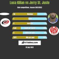 Luca Kilian vs Jerry St. Juste h2h player stats