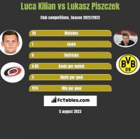 Luca Kilian vs Lukasz Piszczek h2h player stats