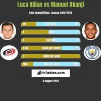 Luca Kilian vs Manuel Akanji h2h player stats