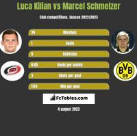 Luca Kilian vs Marcel Schmelzer h2h player stats