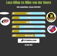 Luca Kilian vs Mike van der Hoorn h2h player stats