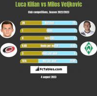 Luca Kilian vs Milos Veljkovic h2h player stats
