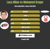 Luca Kilian vs Mohamed Drager h2h player stats