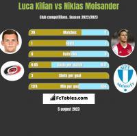 Luca Kilian vs Niklas Moisander h2h player stats