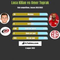 Luca Kilian vs Omer Toprak h2h player stats