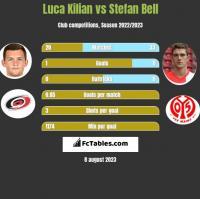 Luca Kilian vs Stefan Bell h2h player stats