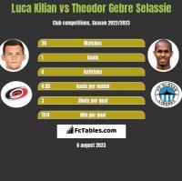 Luca Kilian vs Theodor Gebre Selassie h2h player stats