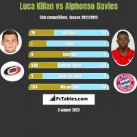Luca Kilian vs Alphonso Davies h2h player stats