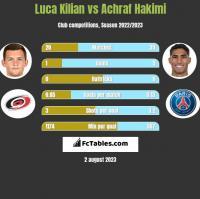 Luca Kilian vs Achraf Hakimi h2h player stats
