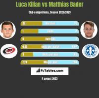 Luca Kilian vs Matthias Bader h2h player stats